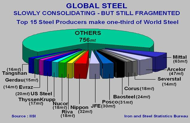 The consolidating steel industry